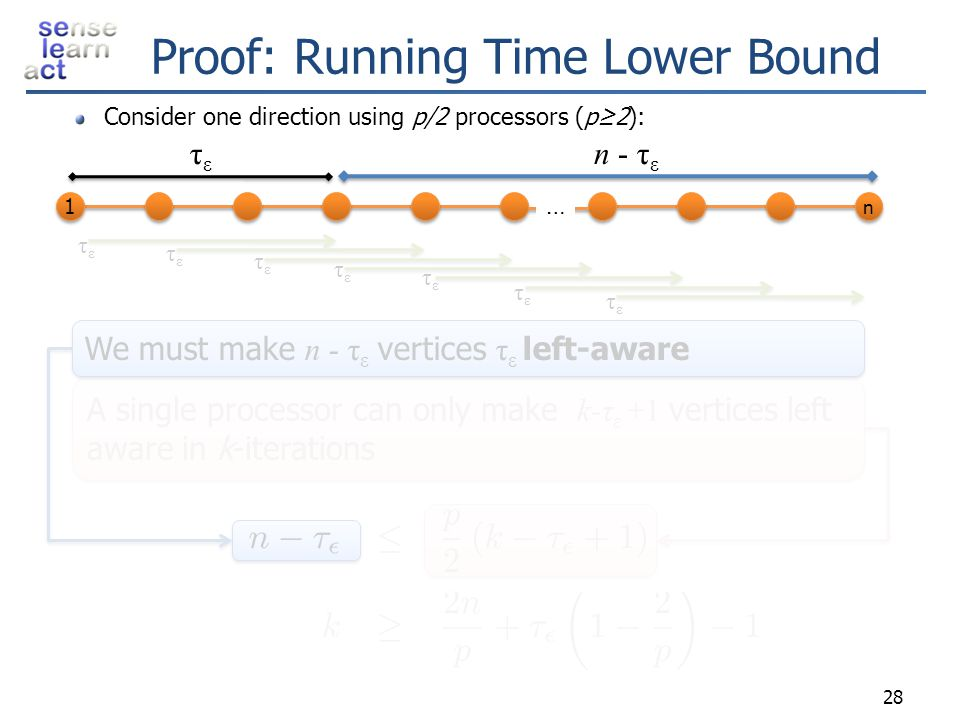 Proof: Running Time Lower Bound