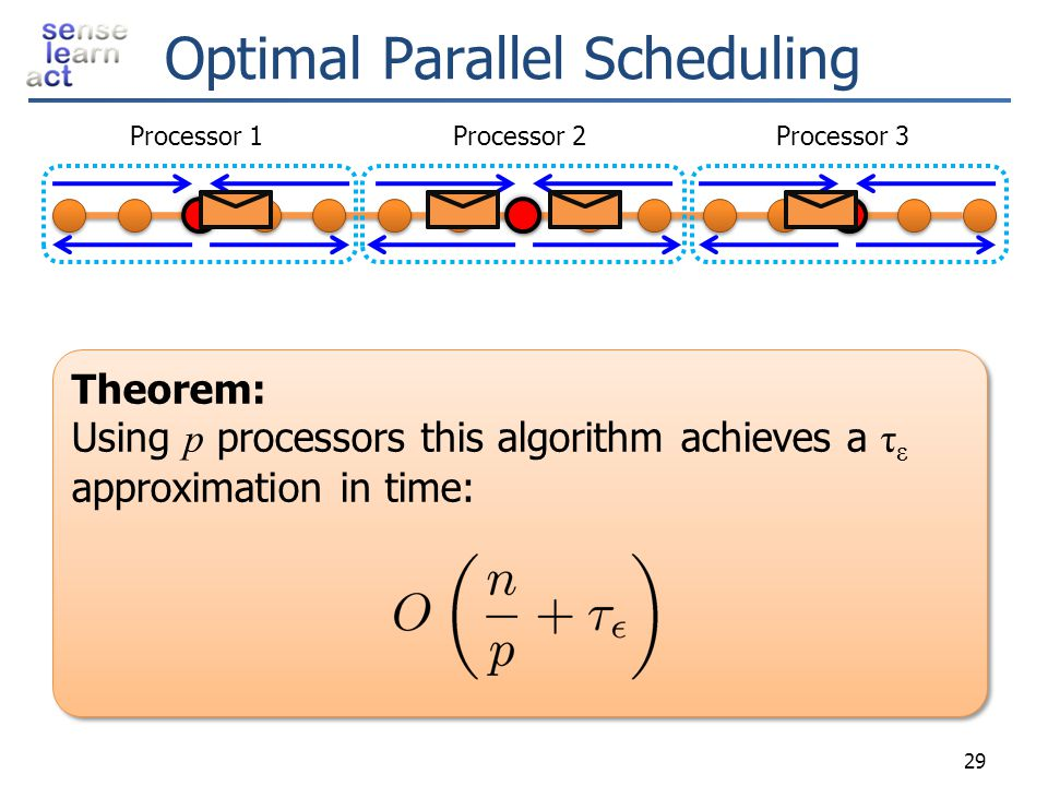 Optimal Parallel Scheduling