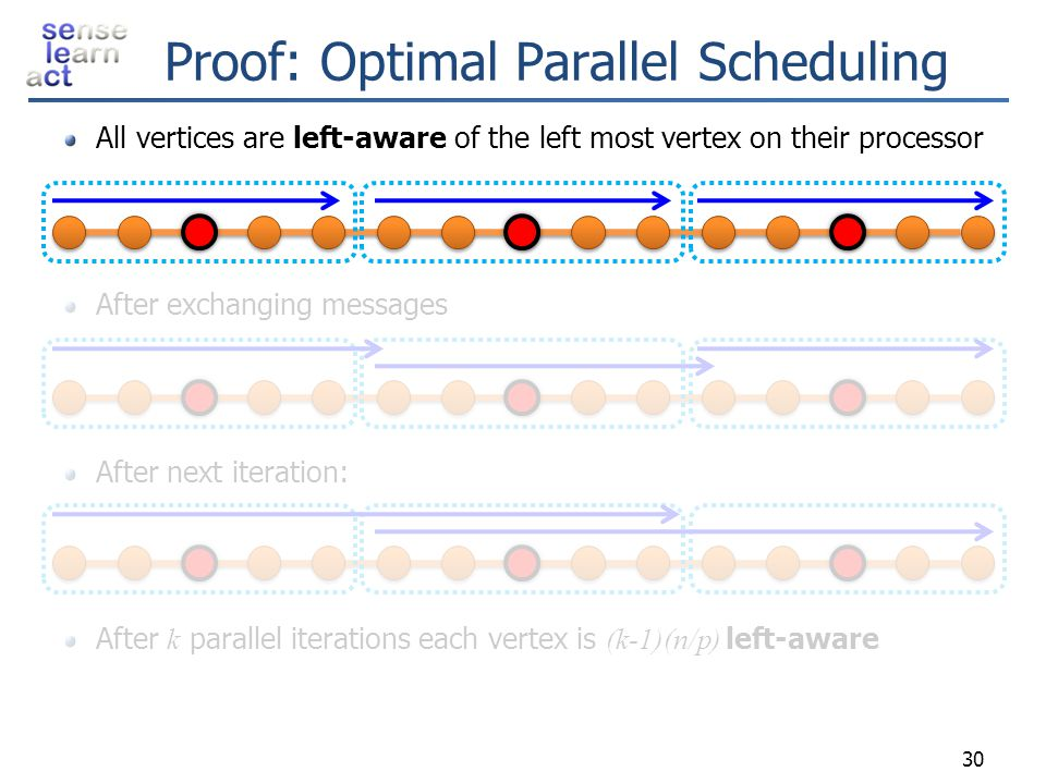 Proof: Optimal Parallel Scheduling