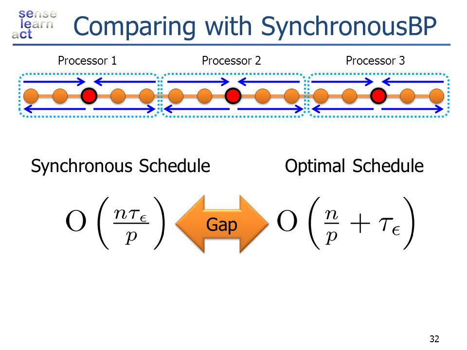 Comparing with SynchronousBP
