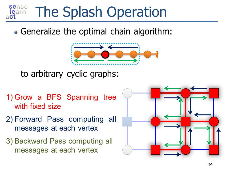 The Splash Operation Generalize the optimal chain algorithm: to arbitrary cyclic graphs: ~ Grow a BFS Spanning tree with fixed size.