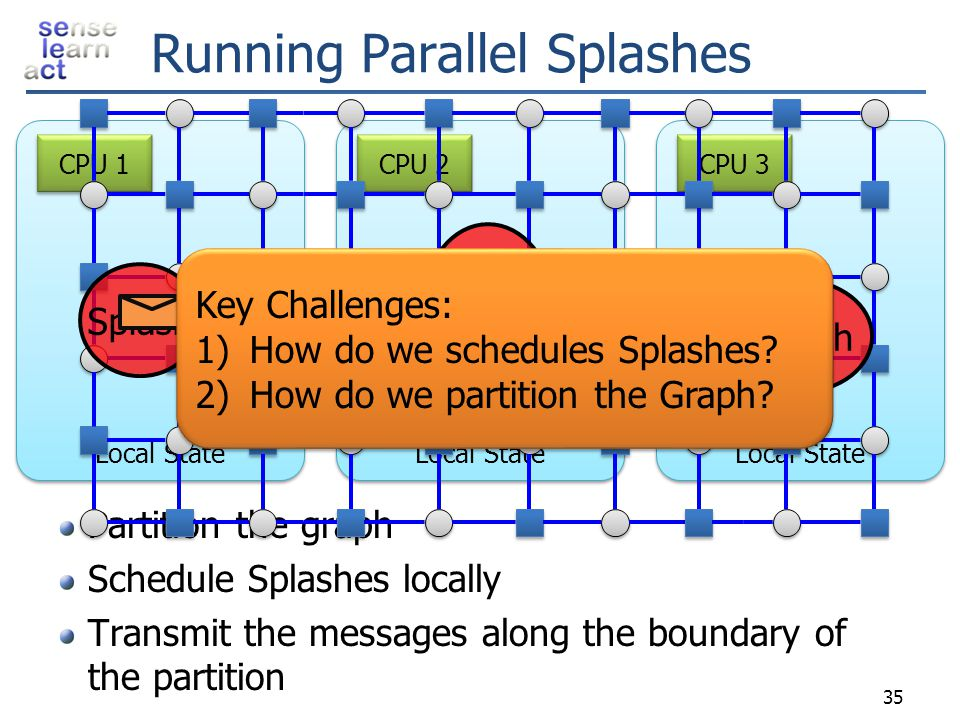 Running Parallel Splashes