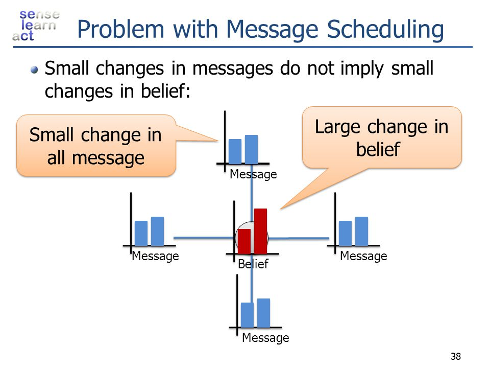 Problem with Message Scheduling