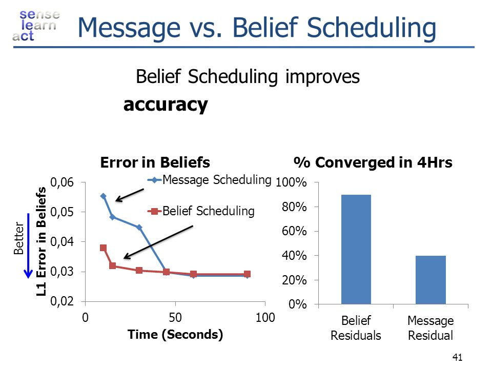 Message vs. Belief Scheduling