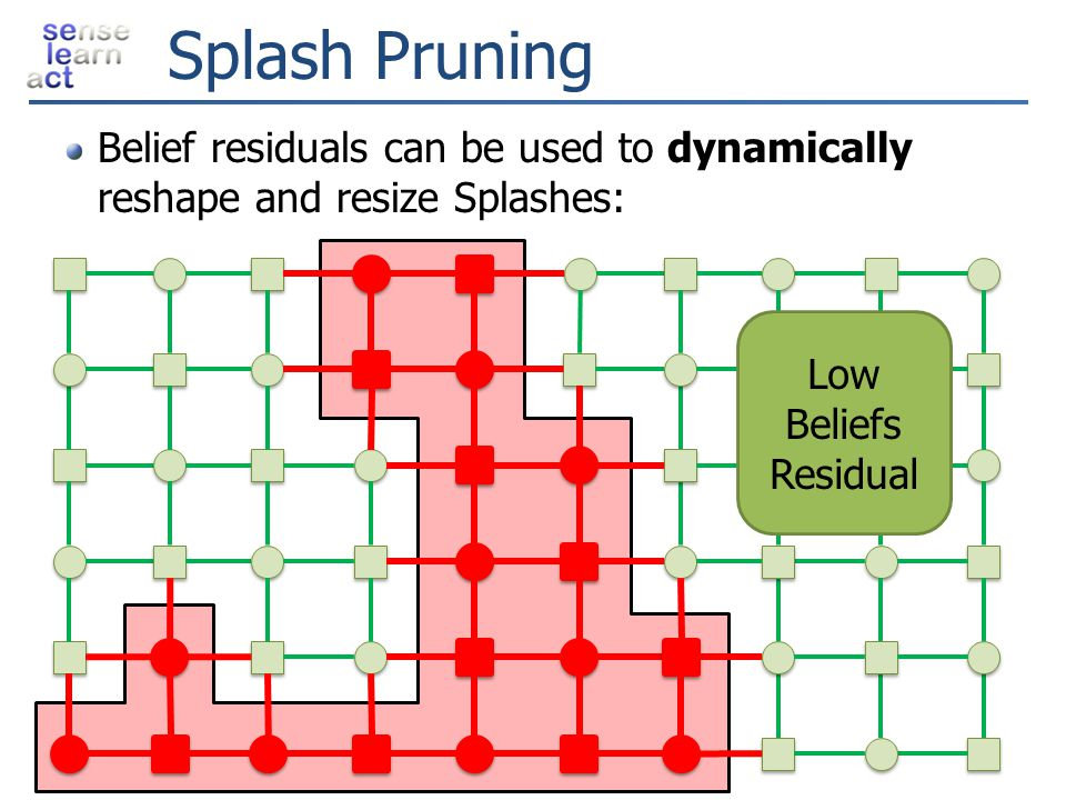 Splash Pruning Belief residuals can be used to dynamically reshape and resize Splashes: Low. Beliefs.