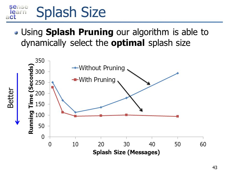 Splash Size Using Splash Pruning our algorithm is able to dynamically select the optimal splash size.