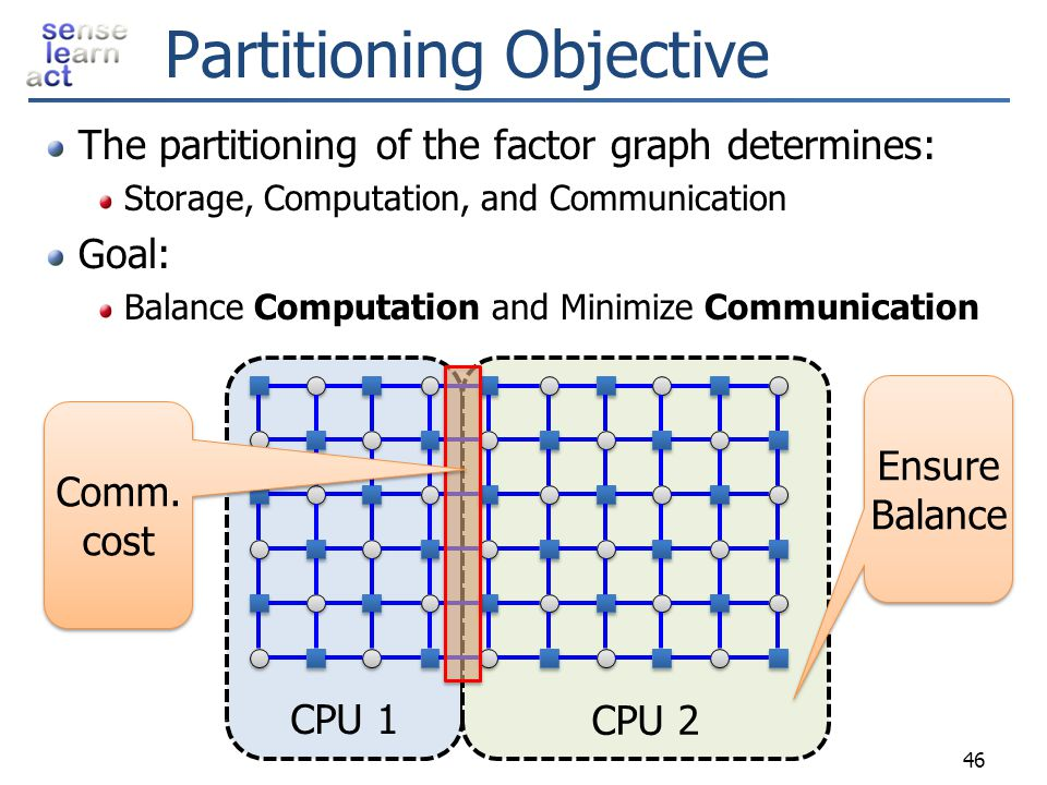 Partitioning Objective
