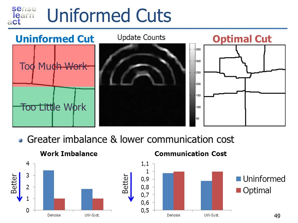 Uniformed Cuts Uninformed Cut Optimal Cut Too Much Work