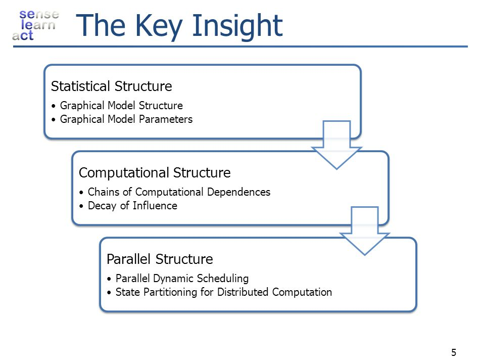 The Key Insight Statistical Structure Computational Structure