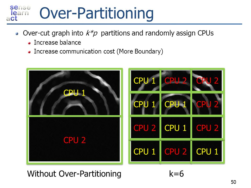 Without Over-Partitioning