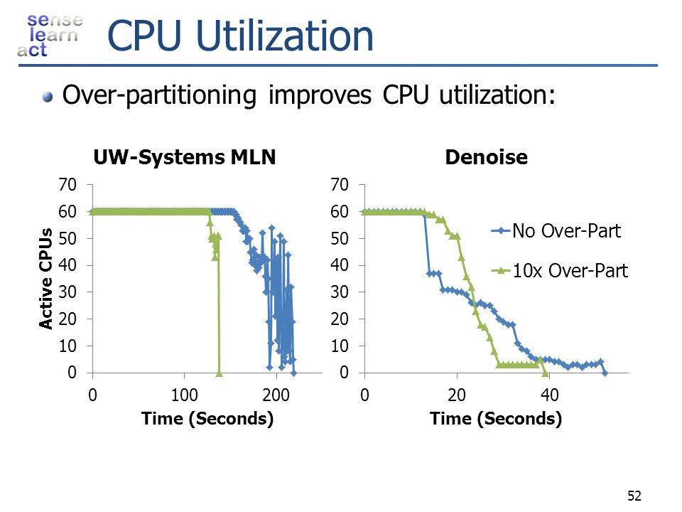 CPU Utilization Over-partitioning improves CPU utilization: