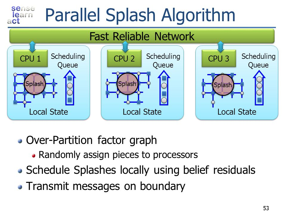 Parallel Splash Algorithm