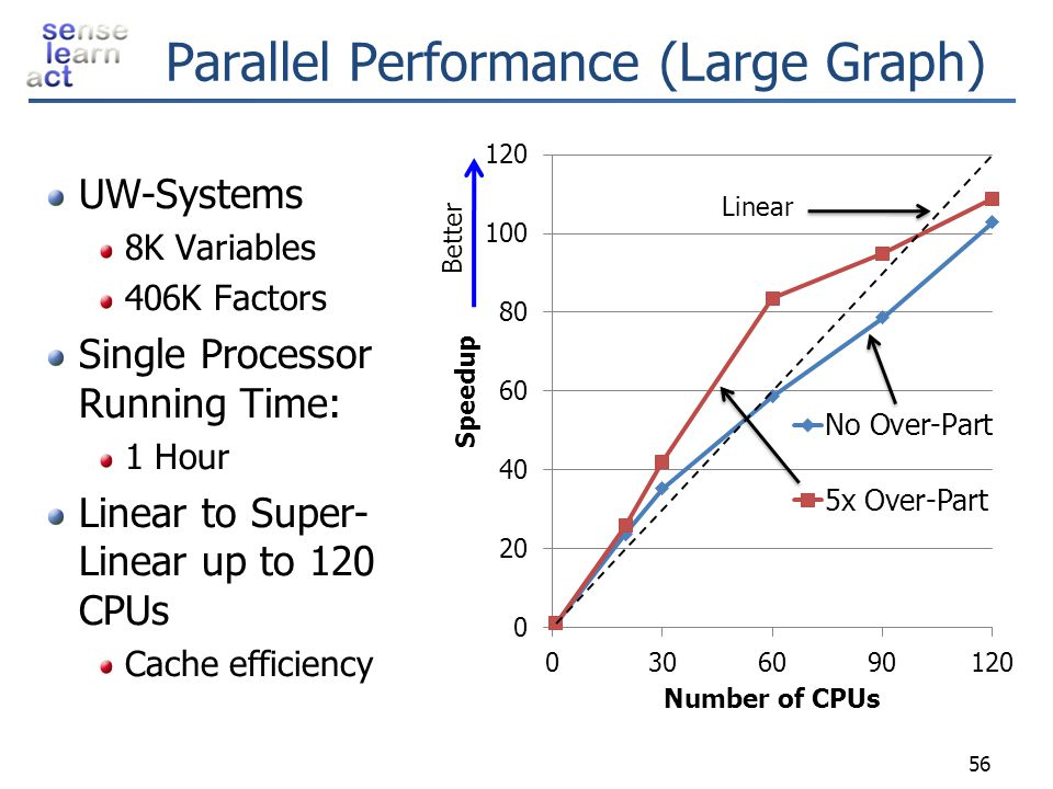 Parallel Performance (Large Graph)