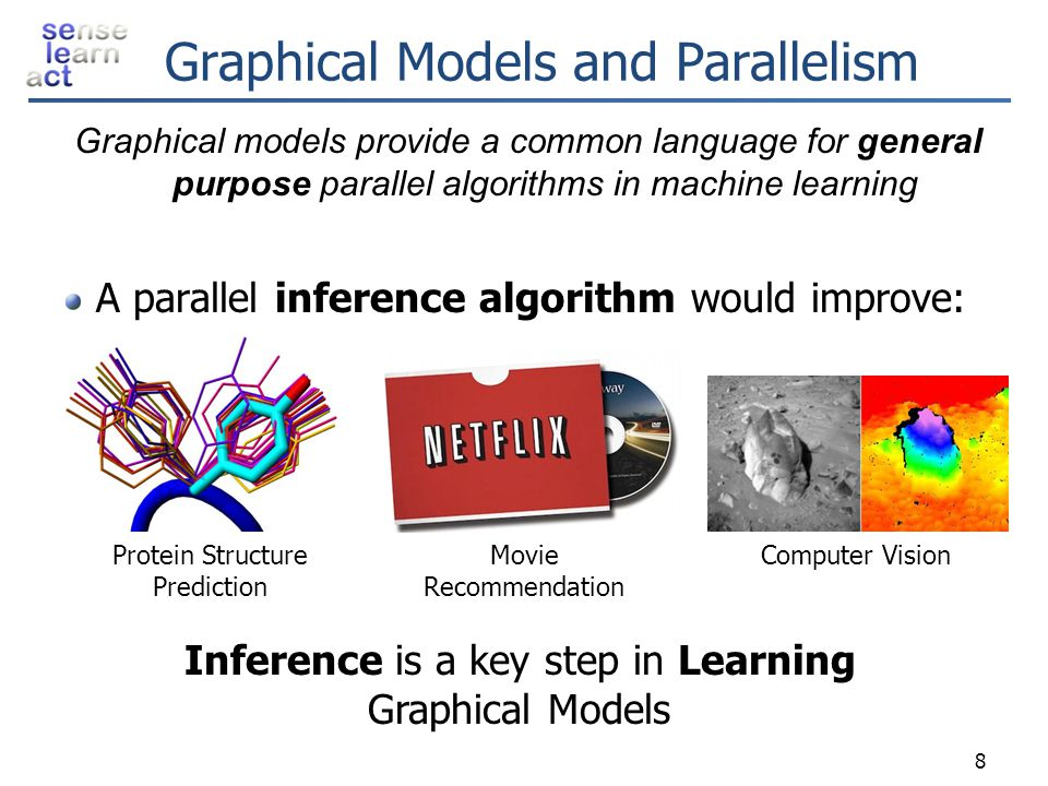 Graphical Models and Parallelism