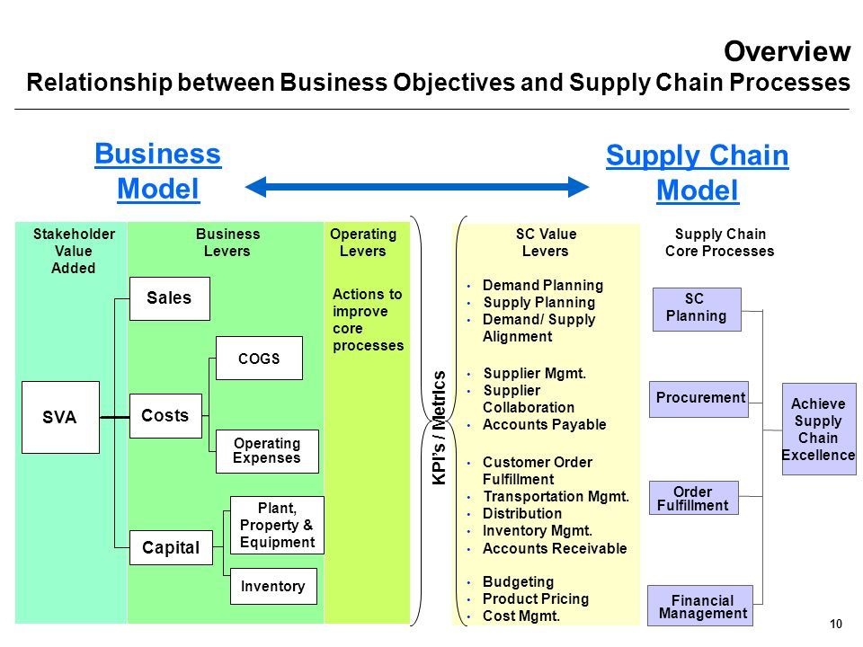supply chain overview Supply chain management (scm) is the systemic, strategic coordination of the traditional business functions within a particular company and across businesses within the supply chain for the.