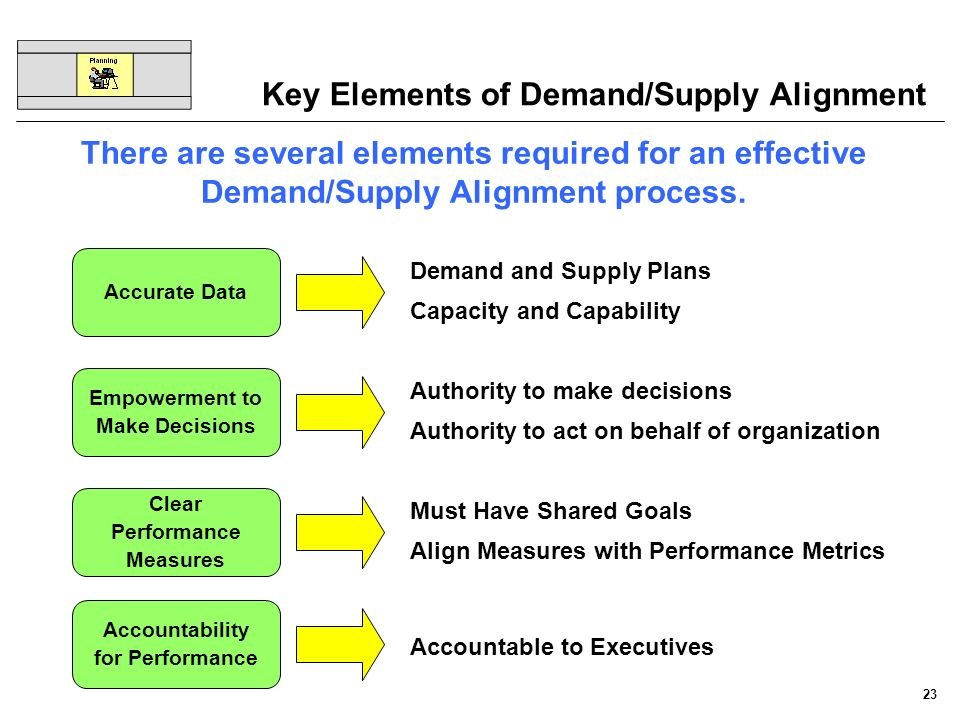 Key Elements of Demand/Supply Alignment