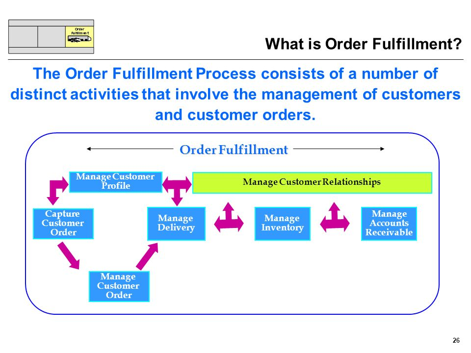 What is Order Fulfillment