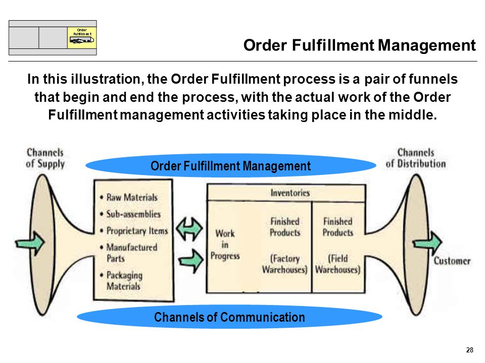 Order Fulfillment Management