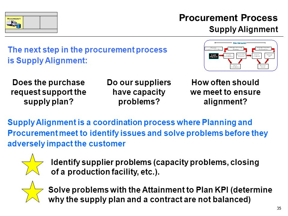 Procurement Process Supply Alignment