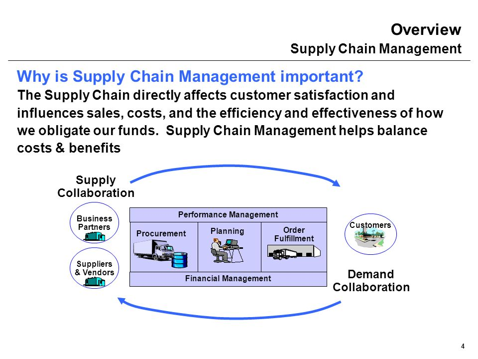 Supply Chain Concept (B)