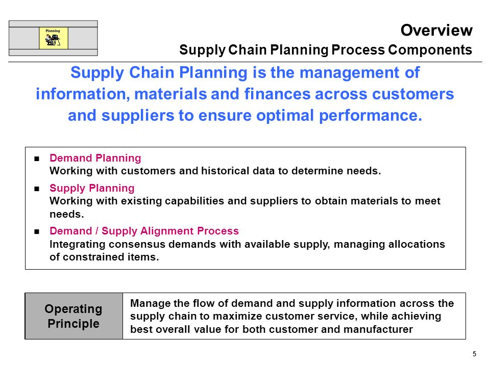 Overview Supply Chain Planning Process Components