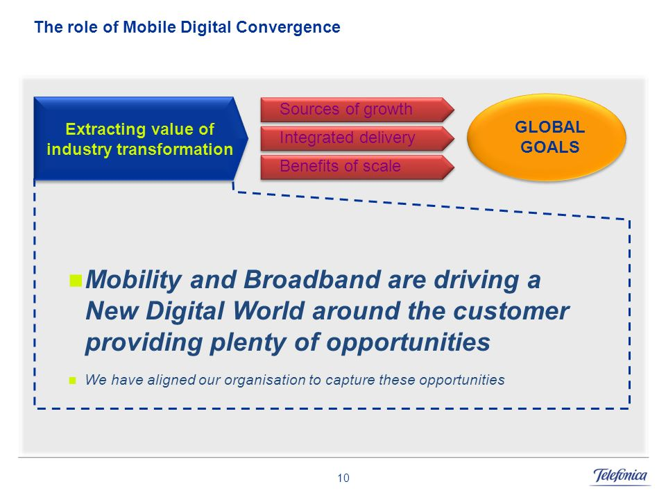 The role of Mobile Digital Convergence