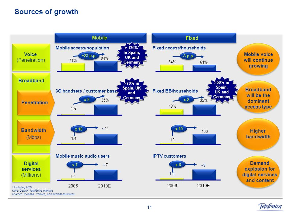 Sources of growth 35% Mobile Fixed Voice