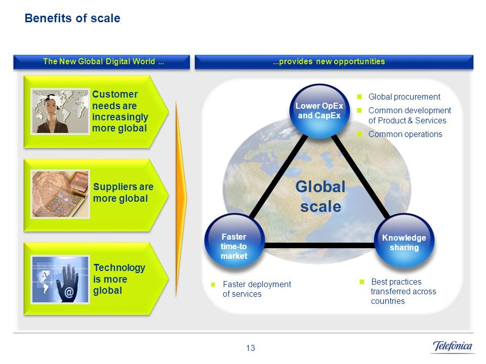 The New Global Digital World ... ...provides new opportunities