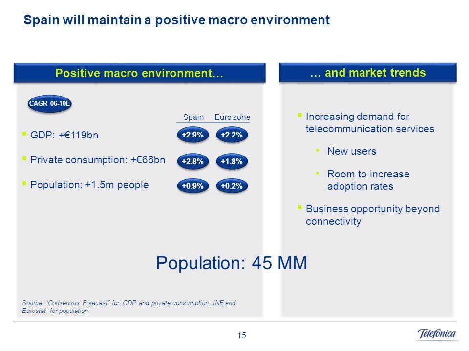 Spain will maintain a positive macro environment