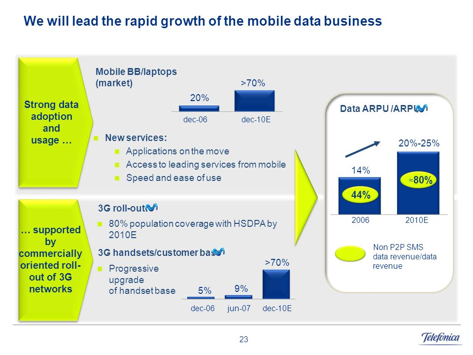 We will lead the rapid growth of the mobile data business