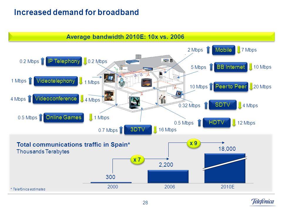 Increased demand for broadband