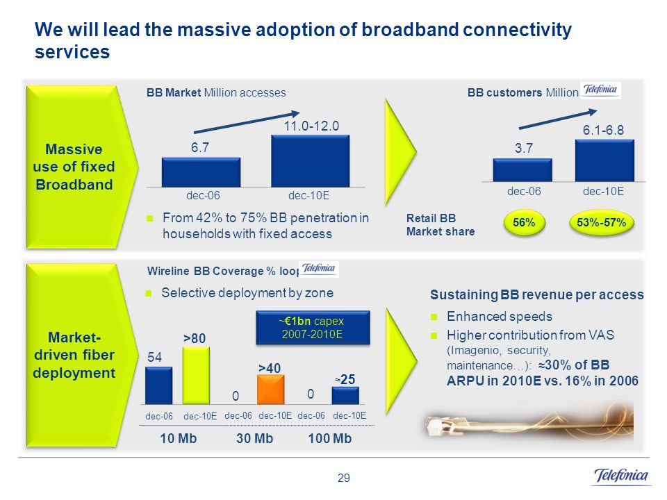 We will lead the massive adoption of broadband connectivity services