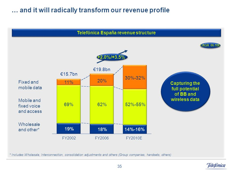 … and it will radically transform our revenue profile