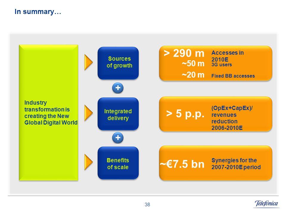 > 290 m > 5 p.p. ~€7.5 bn + + ~50 m ~20 m In summary… 1.000