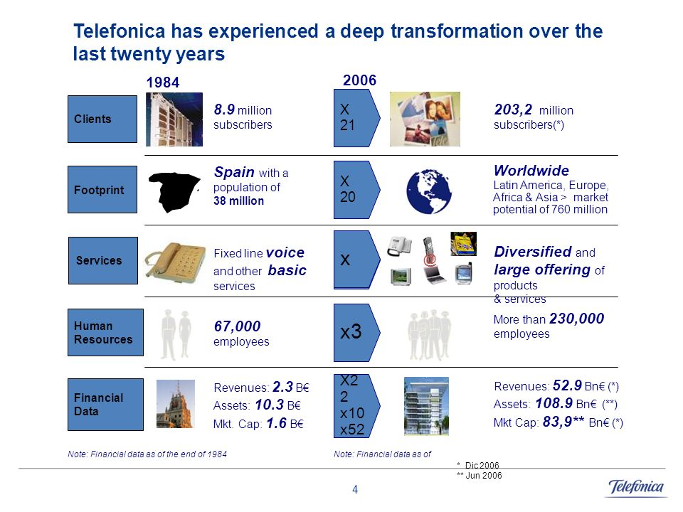 Telefonica has experienced a deep transformation over the last twenty years