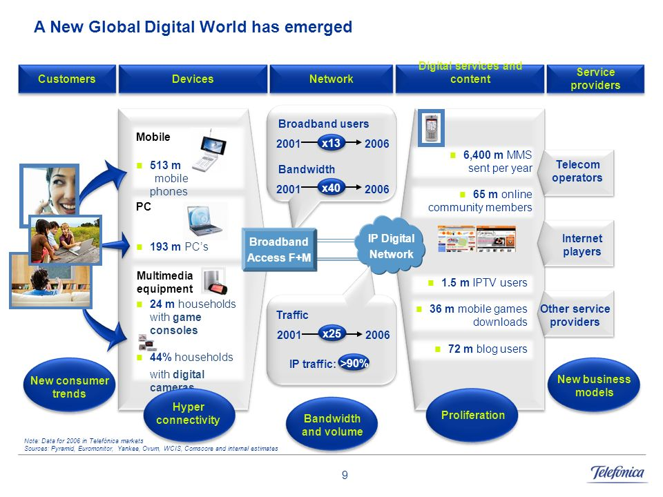 A New Global Digital World has emerged