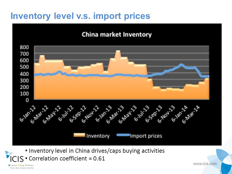 Inventory level v.s. import prices