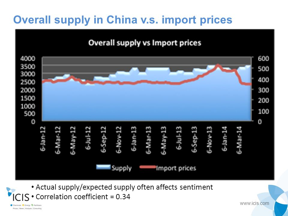 Overall supply in China v.s. import prices