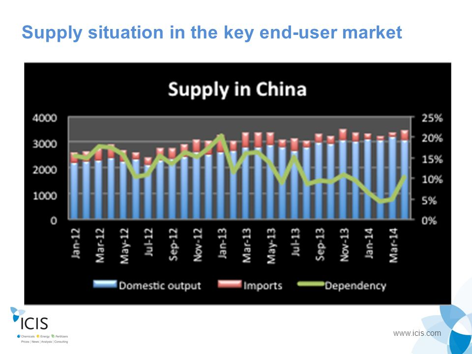 Supply situation in the key end-user market