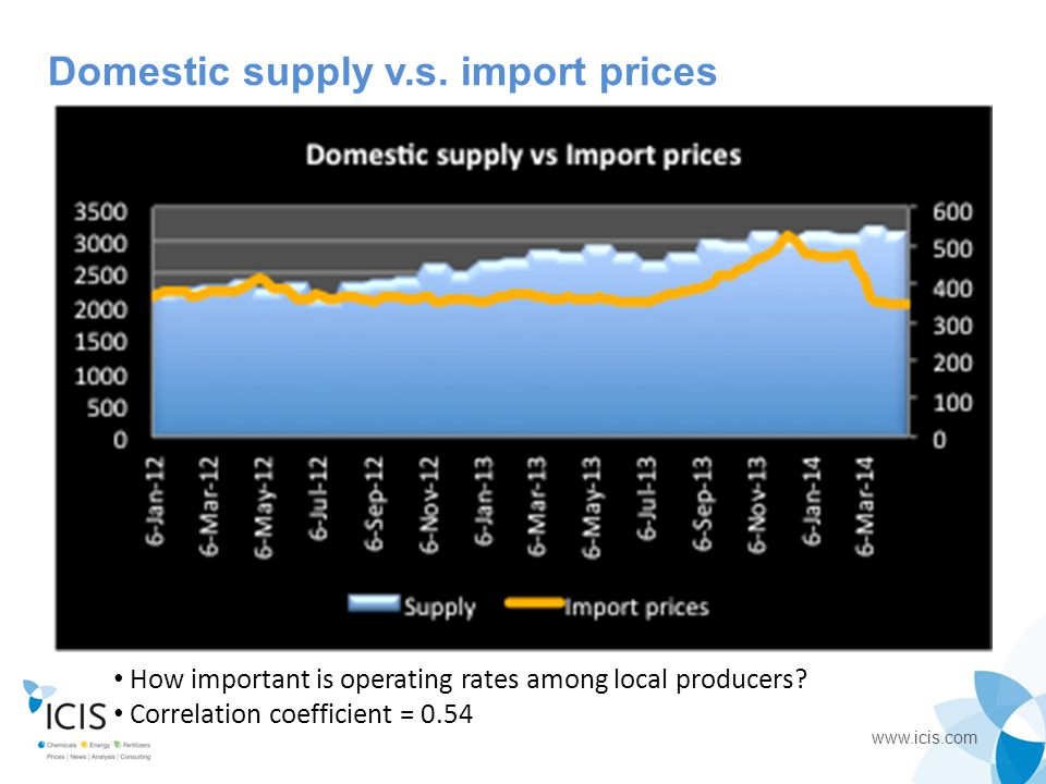 Domestic supply v.s. import prices
