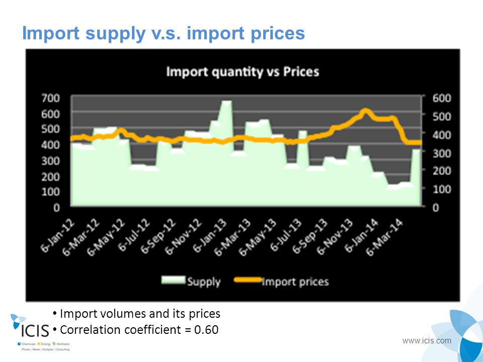 Import supply v.s. import prices