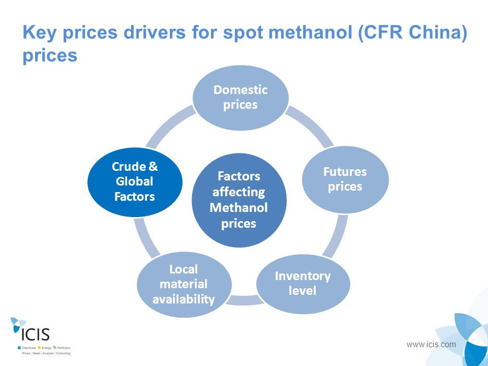 Factors affecting Methanol prices Local material availability