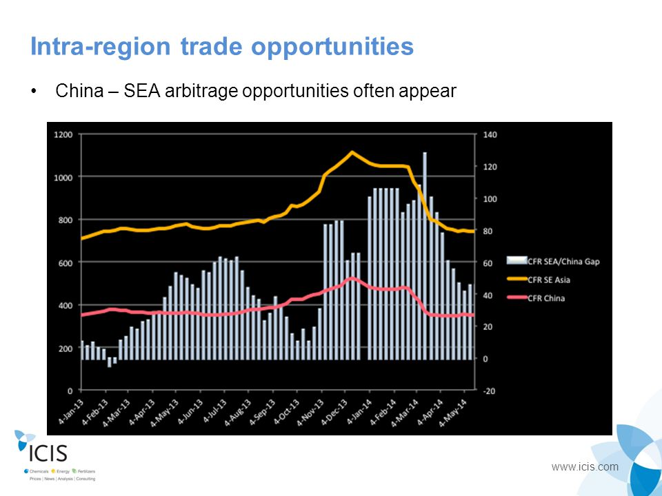 Intra-region trade opportunities