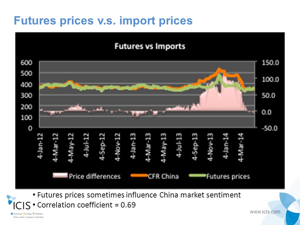 Futures prices v.s. import prices
