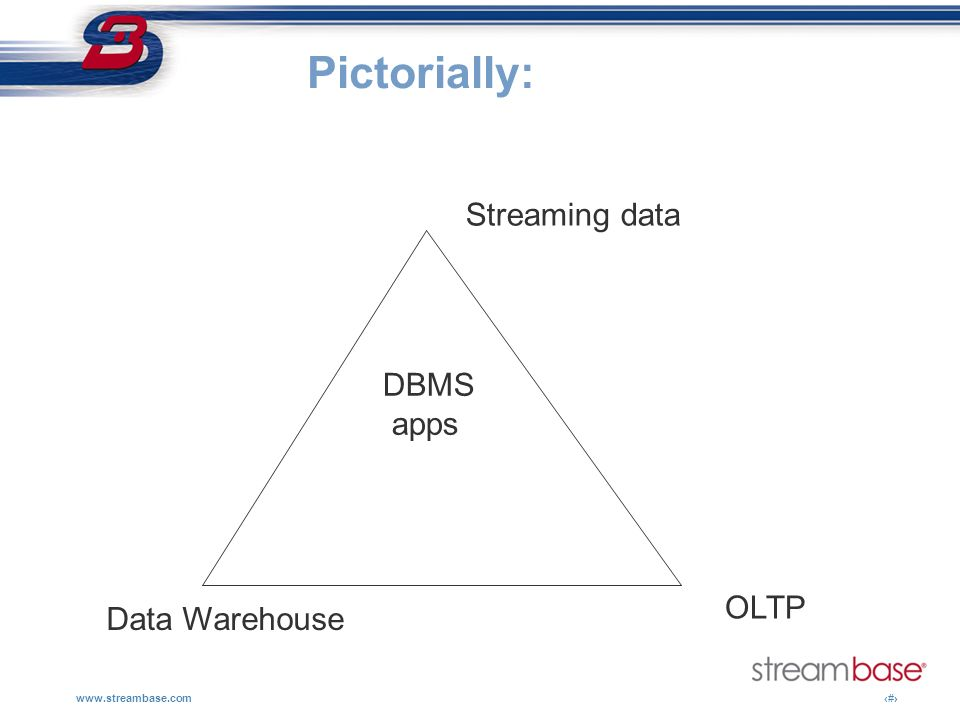 Pictorially: Streaming data DBMS apps OLTP Data Warehouse