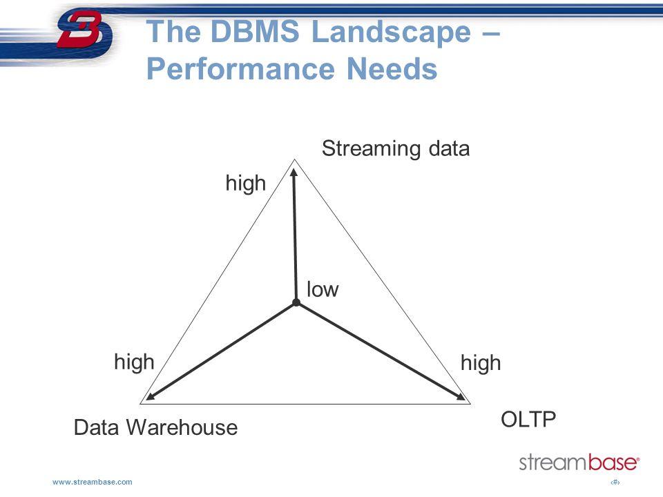 The DBMS Landscape – Performance Needs
