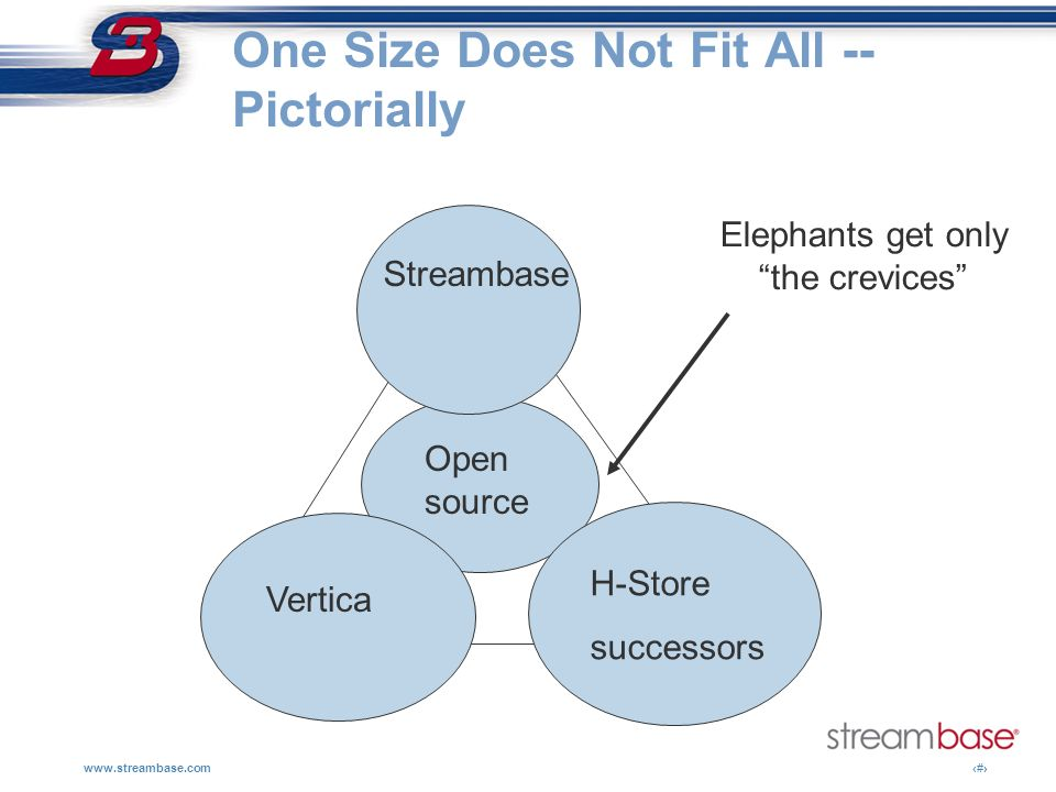 One Size Does Not Fit All -- Pictorially