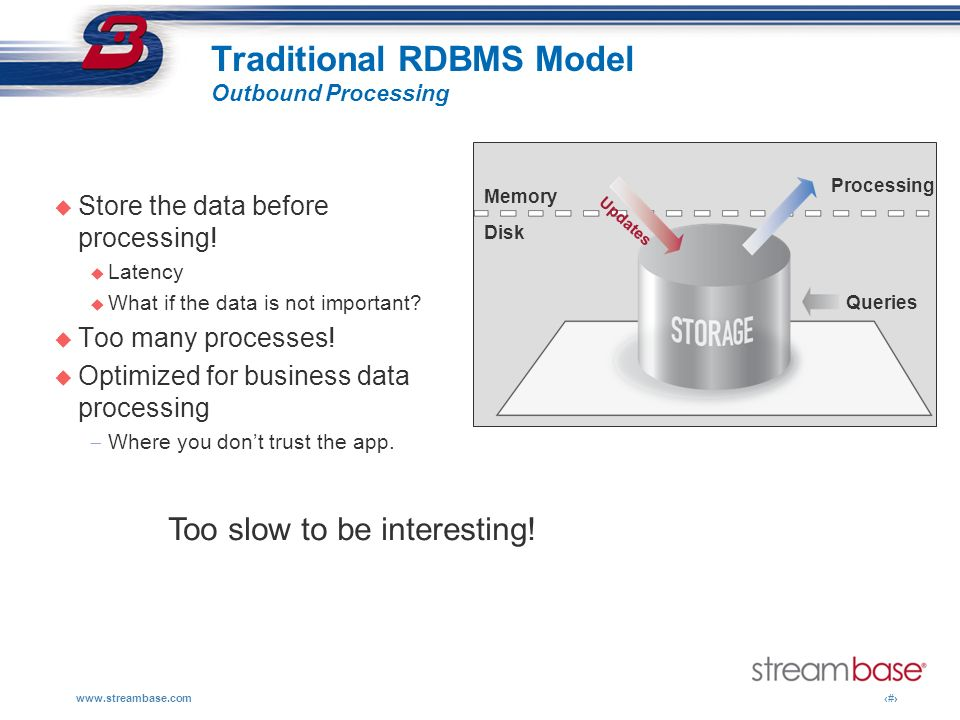 Traditional RDBMS Model Outbound Processing