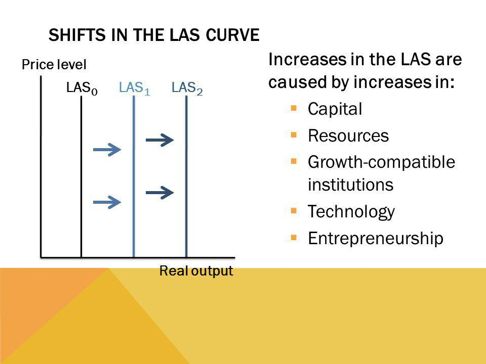 Increases in the LAS are caused by increases in: Capital Resources