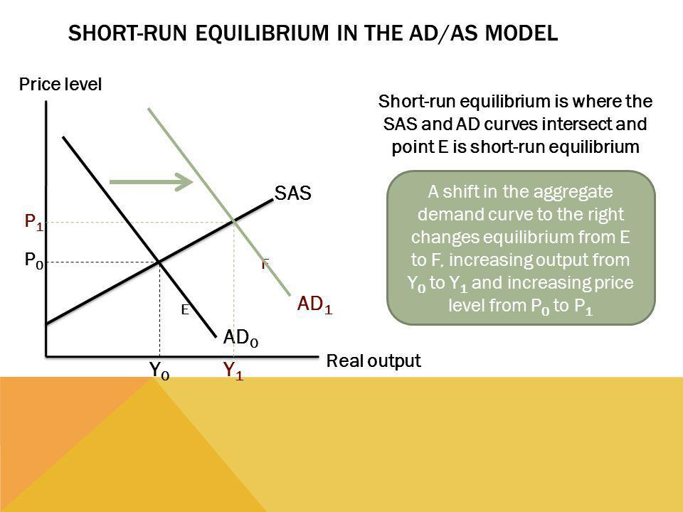 Short-Run Equilibrium in the AD/AS Model